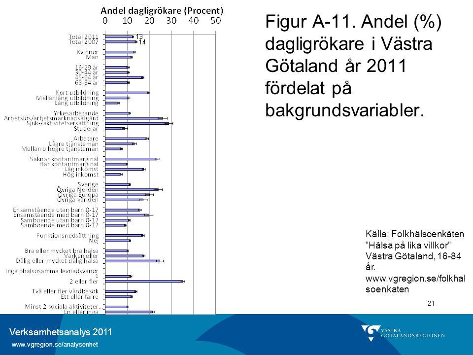 Verksamhetsanalys 2011 www.vgregion.se/analysenhet 21 Figur A-11. Andel (%) dagligrökare i Västra Götaland år 2011 fördelat på bakgrundsvariabler. Käl