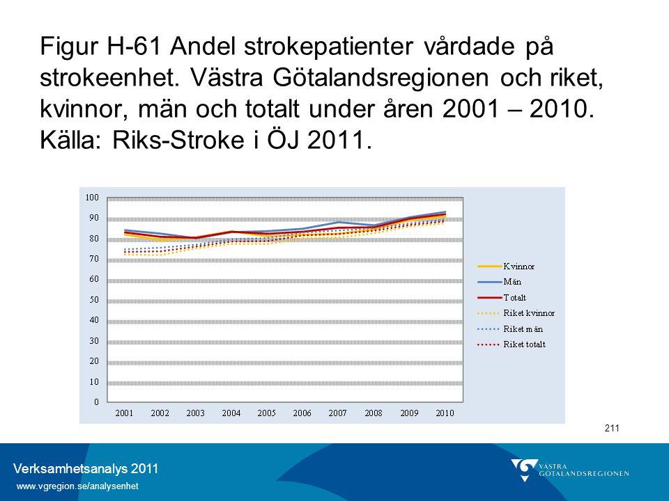 Verksamhetsanalys 2011 www.vgregion.se/analysenhet 211 Figur H-61 Andel strokepatienter vårdade på strokeenhet. Västra Götalandsregionen och riket, kv