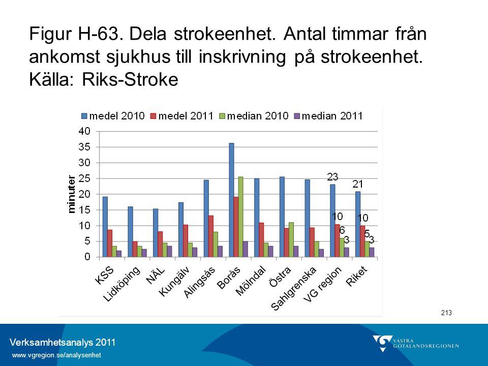 Verksamhetsanalys 2011 www.vgregion.se/analysenhet 213 Figur H-63. Dela strokeenhet. Antal timmar från ankomst sjukhus till inskrivning på strokeenhet
