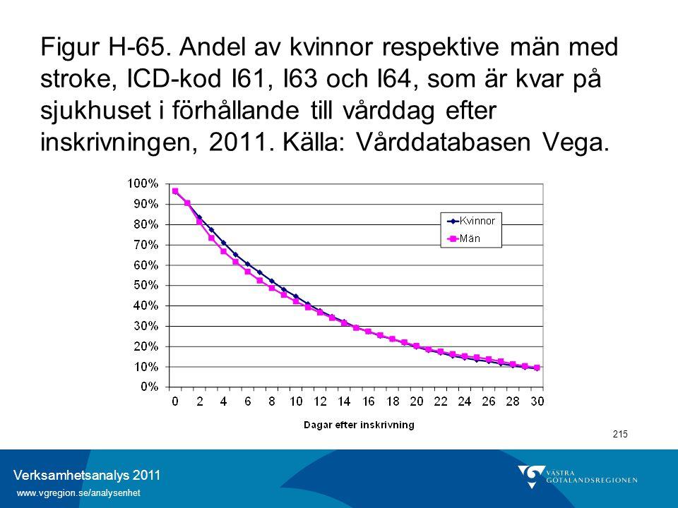 Verksamhetsanalys 2011 www.vgregion.se/analysenhet 215 Figur H-65. Andel av kvinnor respektive män med stroke, ICD-kod I61, I63 och I64, som är kvar p