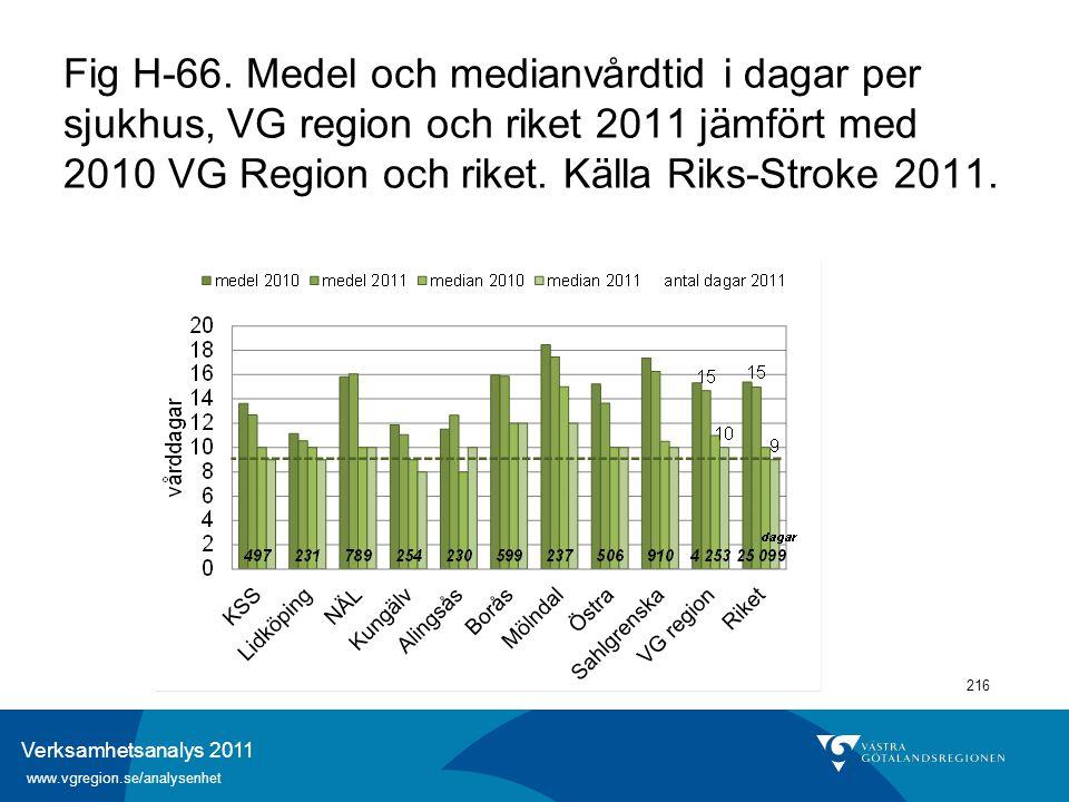 Verksamhetsanalys 2011 www.vgregion.se/analysenhet 216 Fig H-66. Medel och medianvårdtid i dagar per sjukhus, VG region och riket 2011 jämfört med 201