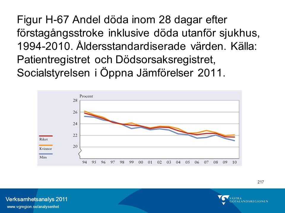 Verksamhetsanalys 2011 www.vgregion.se/analysenhet 217 Figur H-67 Andel döda inom 28 dagar efter förstagångsstroke inklusive döda utanför sjukhus, 199