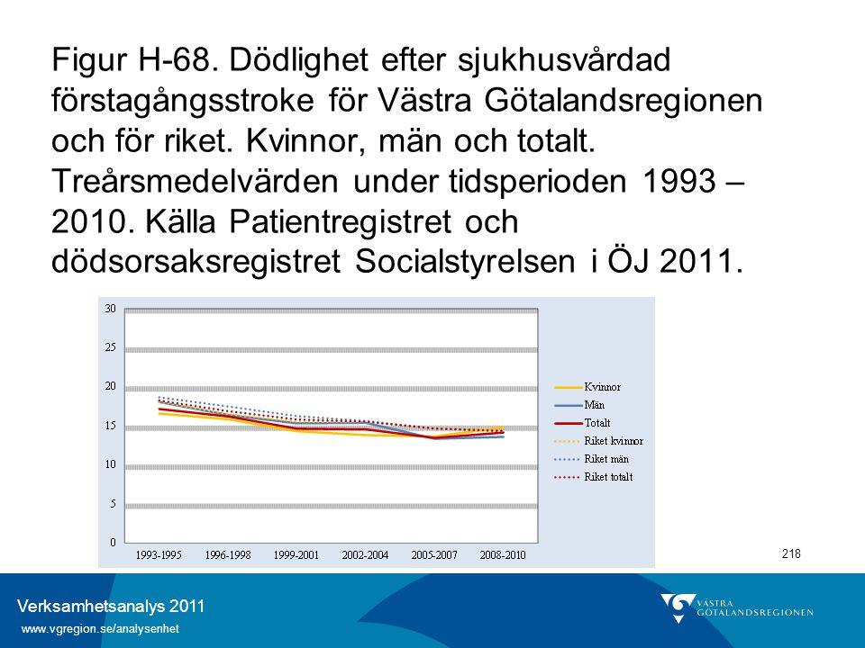 Verksamhetsanalys 2011 www.vgregion.se/analysenhet 218 Figur H-68. Dödlighet efter sjukhusvårdad förstagångsstroke för Västra Götalandsregionen och fö