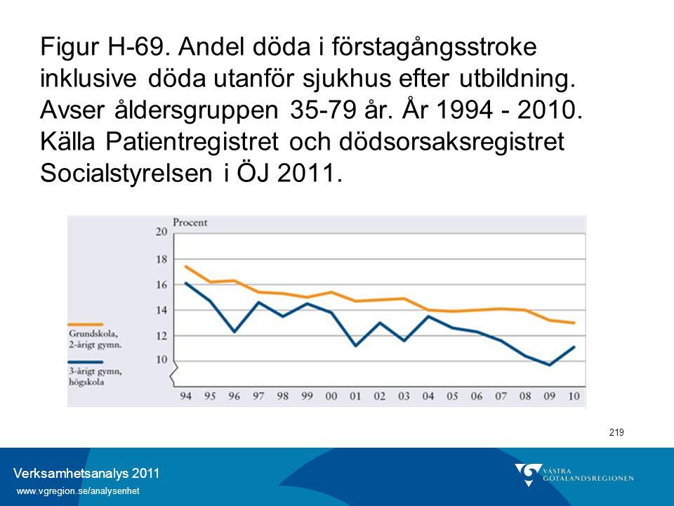 Verksamhetsanalys 2011 www.vgregion.se/analysenhet 219 Figur H-69. Andel döda i förstagångsstroke inklusive döda utanför sjukhus efter utbildning. Avs