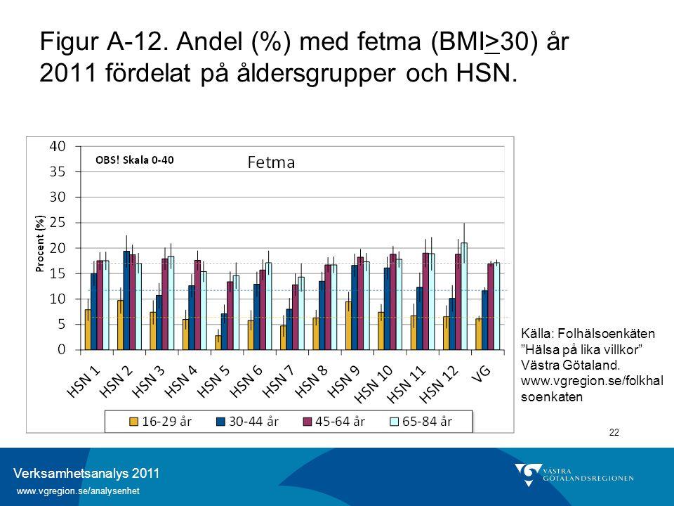 Verksamhetsanalys 2011 www.vgregion.se/analysenhet 22 Figur A-12. Andel (%) med fetma (BMI>30) år 2011 fördelat på åldersgrupper och HSN. Källa: Folhä