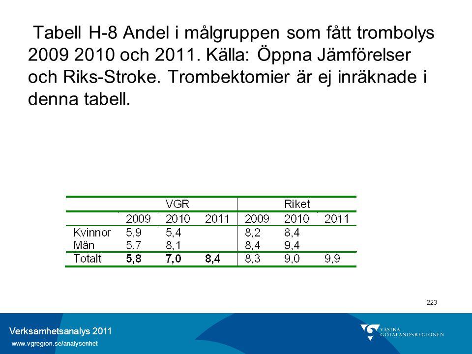 Verksamhetsanalys 2011 www.vgregion.se/analysenhet 223 Tabell H-8 Andel i målgruppen som fått trombolys 2009 2010 och 2011. Källa: Öppna Jämförelser o
