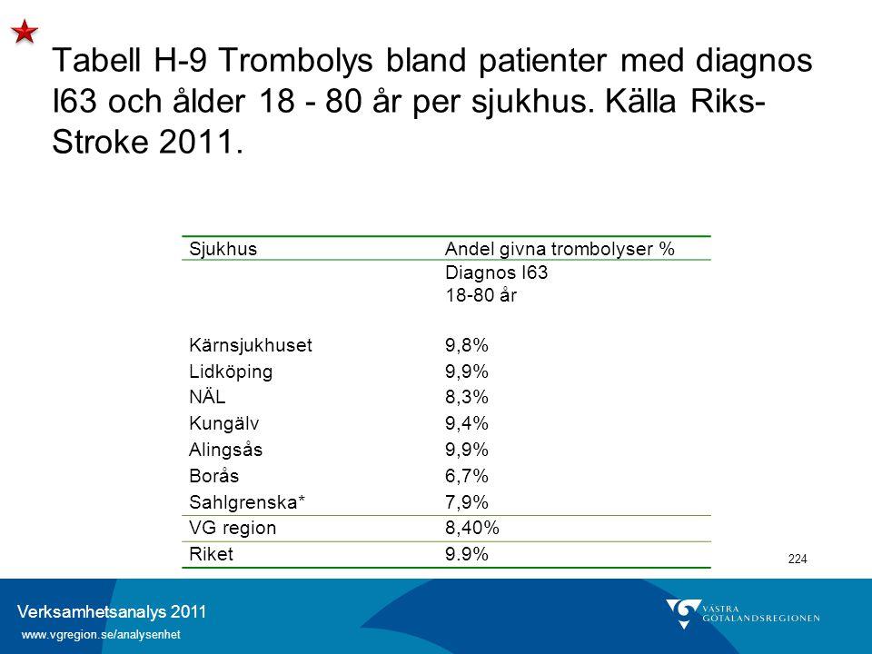 Verksamhetsanalys 2011 www.vgregion.se/analysenhet 224 Tabell H-9 Trombolys bland patienter med diagnos I63 och ålder 18 - 80 år per sjukhus. Källa Ri
