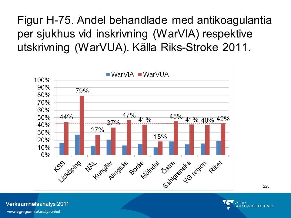 Verksamhetsanalys 2011 www.vgregion.se/analysenhet 228 Figur H-75. Andel behandlade med antikoagulantia per sjukhus vid inskrivning (WarVIA) respektiv