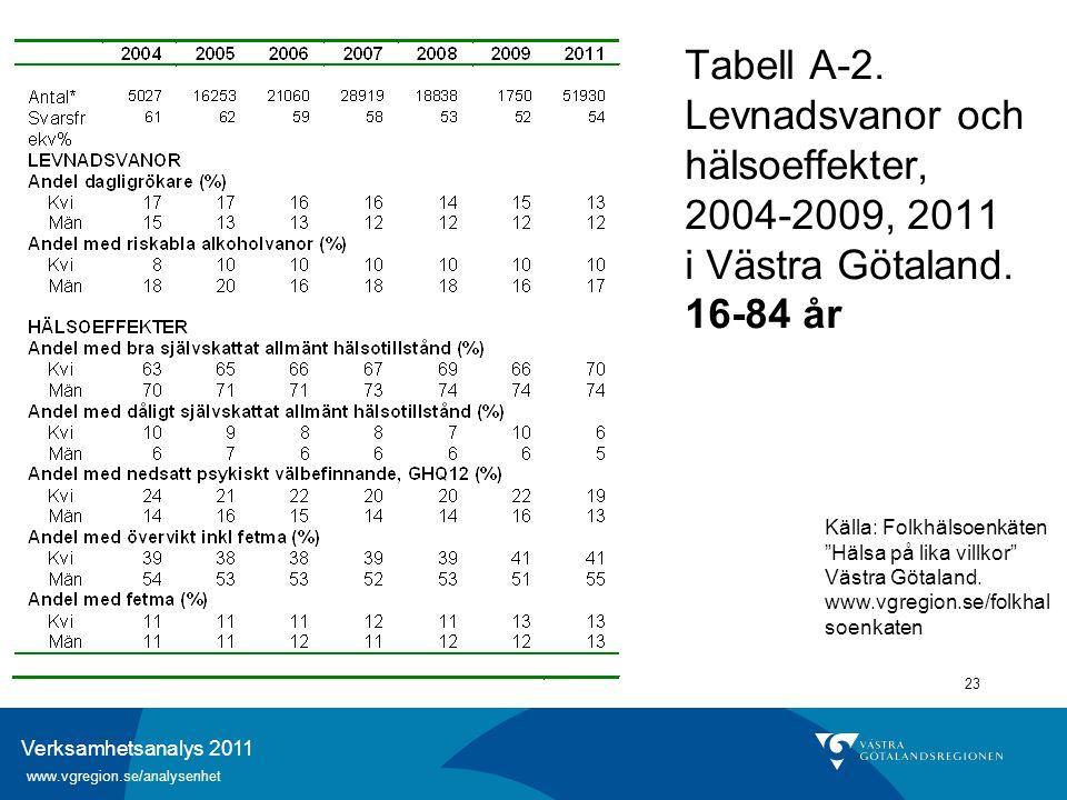 Verksamhetsanalys 2011 www.vgregion.se/analysenhet 23 Tabell A-2. Levnadsvanor och hälsoeffekter, 2004-2009, 2011 i Västra Götaland. 16-84 år Källa: F
