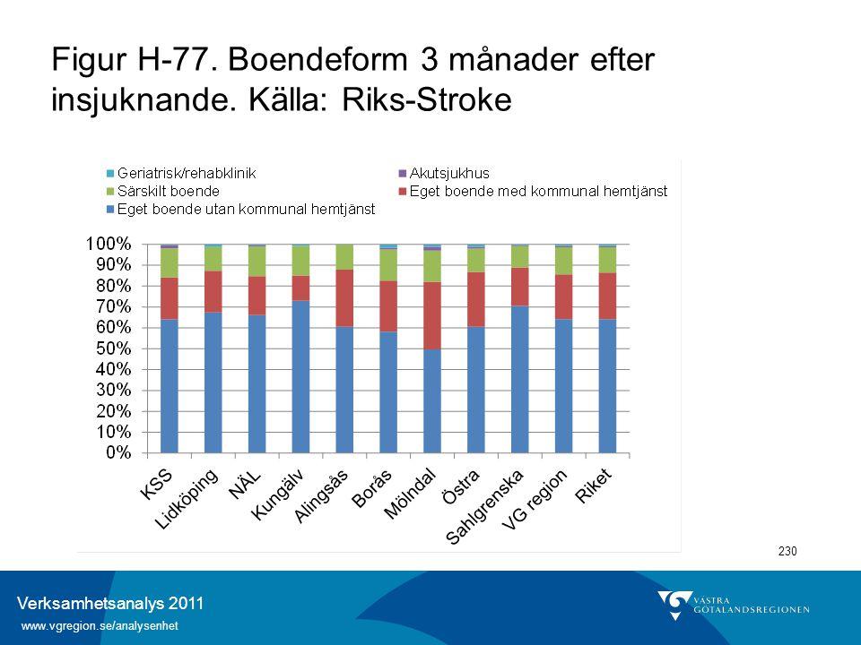 Verksamhetsanalys 2011 www.vgregion.se/analysenhet 230 Figur H-77. Boendeform 3 månader efter insjuknande. Källa: Riks-Stroke
