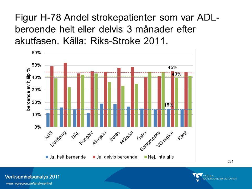 Verksamhetsanalys 2011 www.vgregion.se/analysenhet 231 Figur H-78 Andel strokepatienter som var ADL- beroende helt eller delvis 3 månader efter akutfa