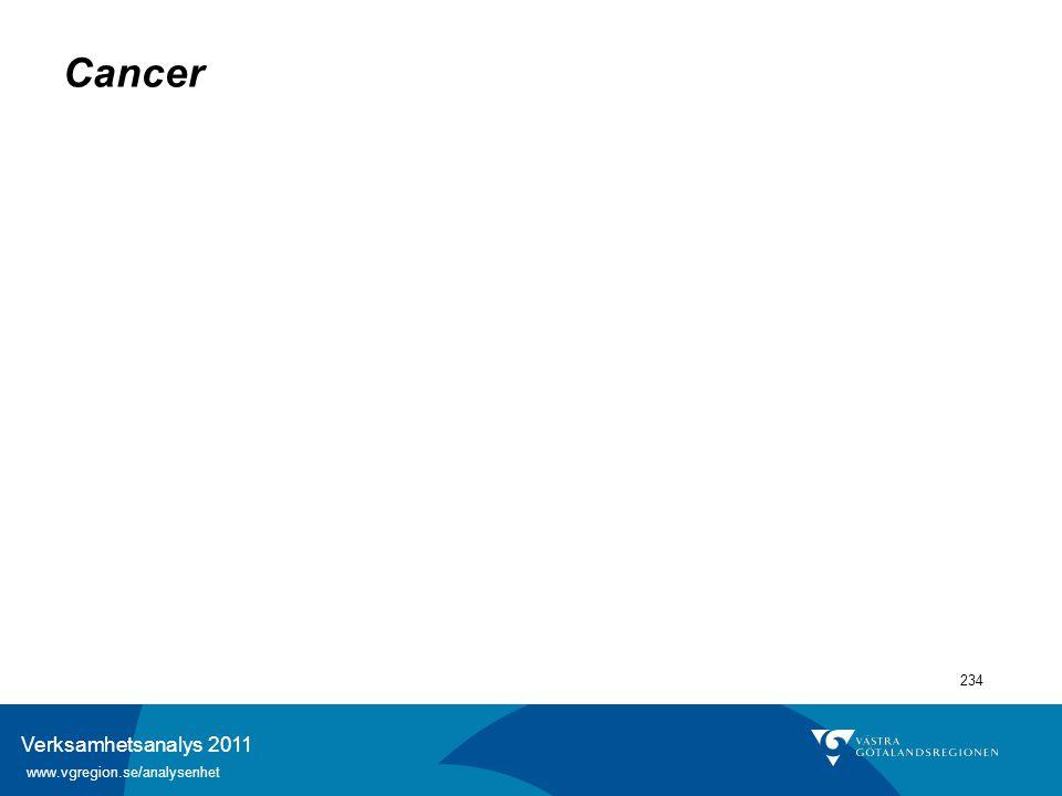 Verksamhetsanalys 2011 www.vgregion.se/analysenhet 234 Cancer