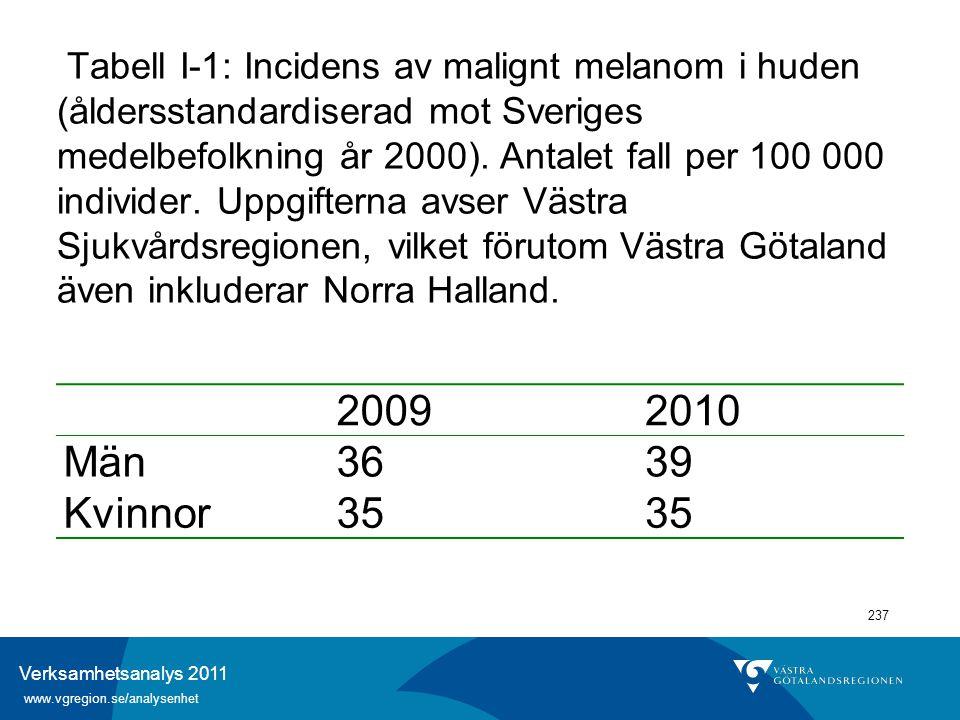 Verksamhetsanalys 2011 www.vgregion.se/analysenhet 237 Tabell I-1: Incidens av malignt melanom i huden (åldersstandardiserad mot Sveriges medelbefolkn