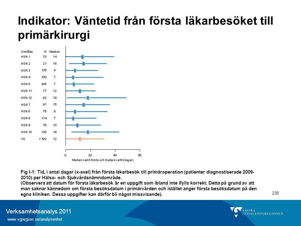 Verksamhetsanalys 2011 www.vgregion.se/analysenhet 238 Indikator: Väntetid från första läkarbesöket till primärkirurgi Fig I-1: Tid, i antal dagar (x-