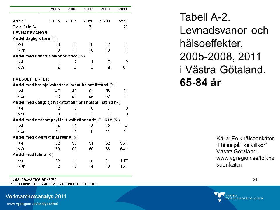 Verksamhetsanalys 2011 www.vgregion.se/analysenhet 24 Tabell A-2. Levnadsvanor och hälsoeffekter, 2005-2008, 2011 i Västra Götaland. 65-84 år Källa: F
