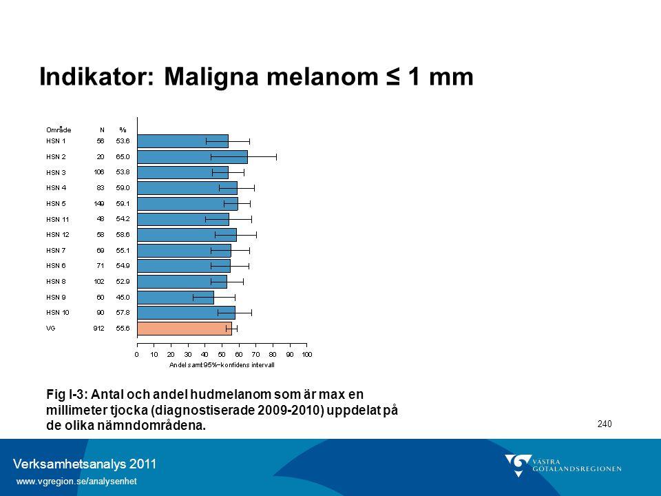 Verksamhetsanalys 2011 www.vgregion.se/analysenhet 240 Indikator: Maligna melanom ≤ 1 mm Fig I-3: Antal och andel hudmelanom som är max en millimeter