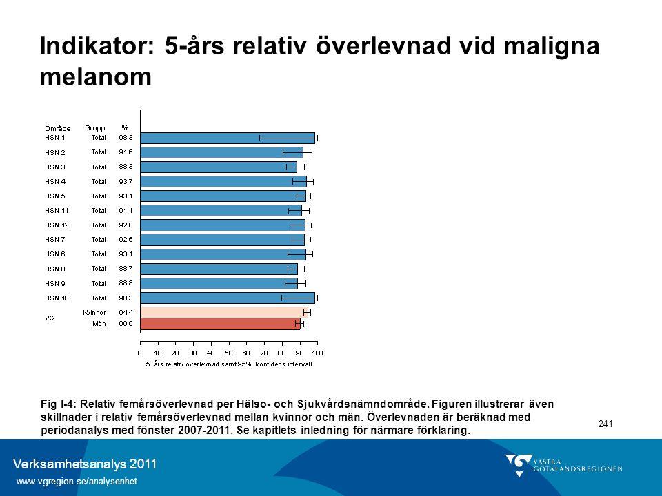 Verksamhetsanalys 2011 www.vgregion.se/analysenhet 241 Indikator: 5-års relativ överlevnad vid maligna melanom Fig I-4: Relativ femårsöverlevnad per H