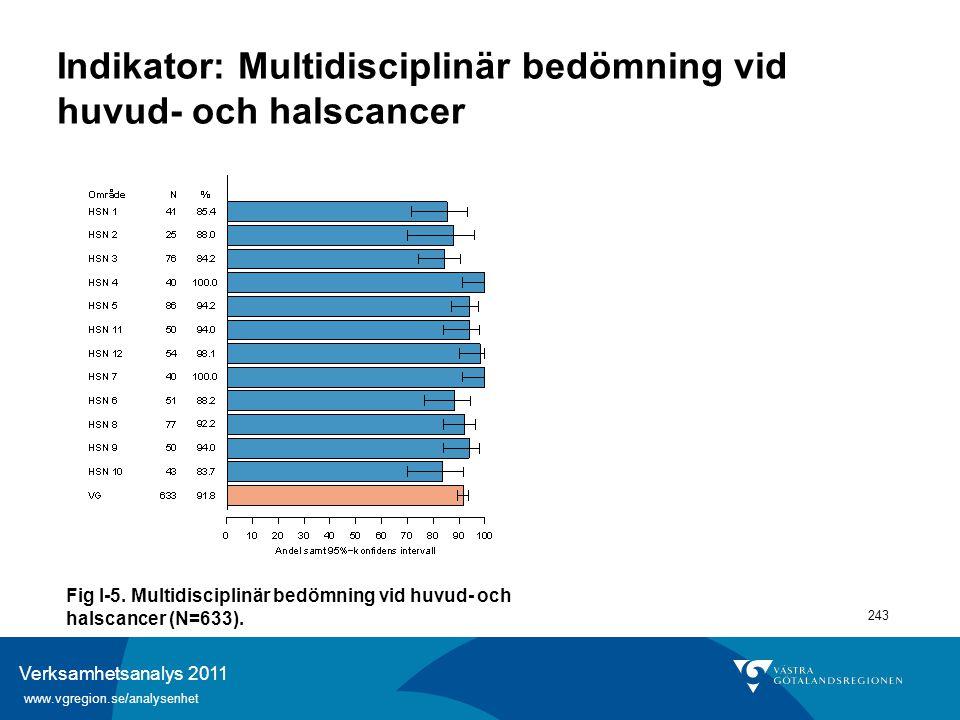 Verksamhetsanalys 2011 www.vgregion.se/analysenhet 243 Indikator: Multidisciplinär bedömning vid huvud- och halscancer Fig I-5. Multidisciplinär bedöm