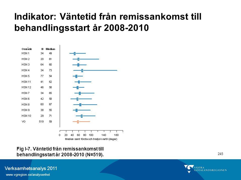 Verksamhetsanalys 2011 www.vgregion.se/analysenhet 245 Indikator: Väntetid från remissankomst till behandlingsstart år 2008-2010 Fig I-7. Väntetid frå