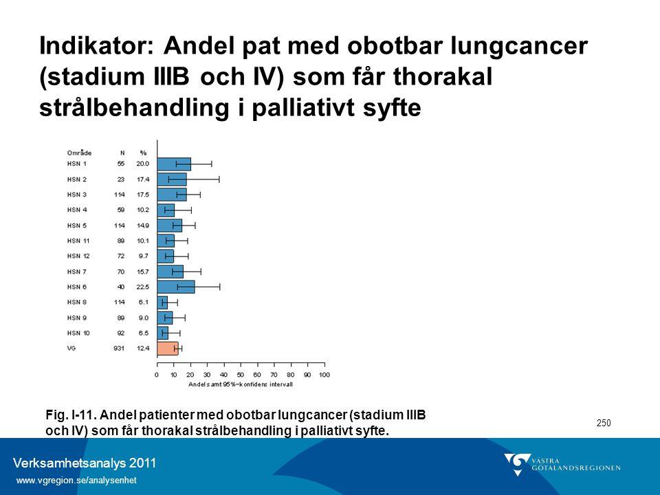 Verksamhetsanalys 2011 www.vgregion.se/analysenhet 250 Indikator: Andel pat med obotbar lungcancer (stadium IIIB och IV) som får thorakal strålbehandl