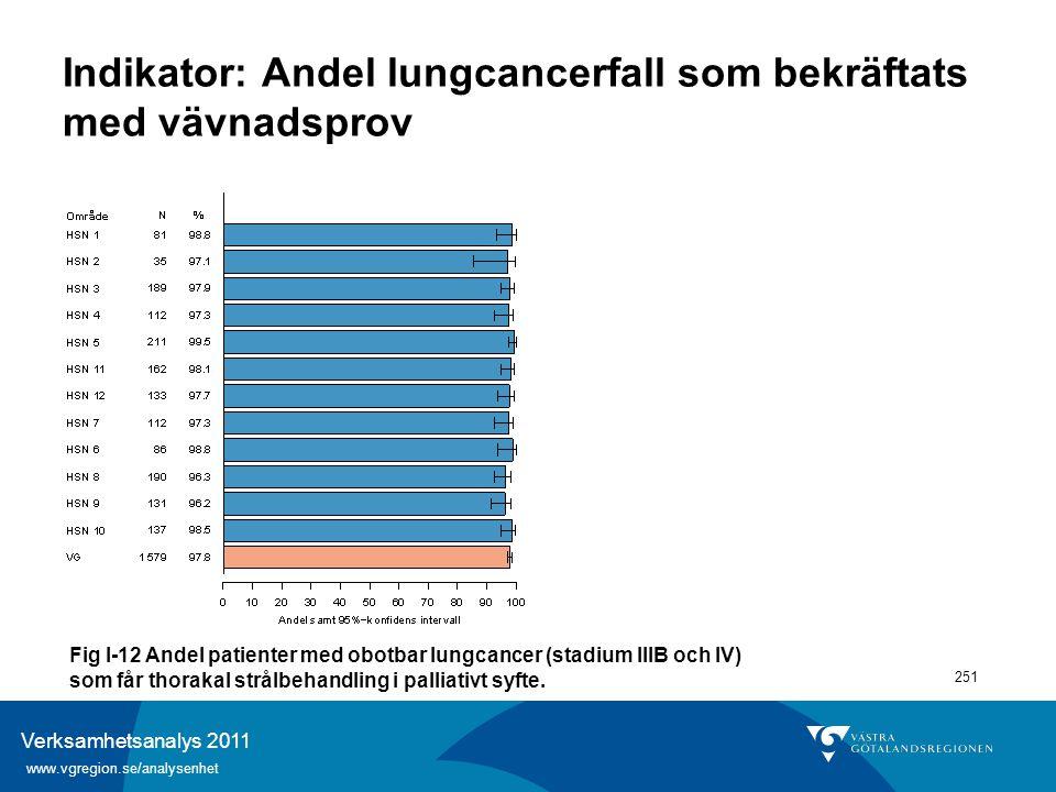 Verksamhetsanalys 2011 www.vgregion.se/analysenhet 251 Indikator: Andel lungcancerfall som bekräftats med vävnadsprov Fig I-12 Andel patienter med obo