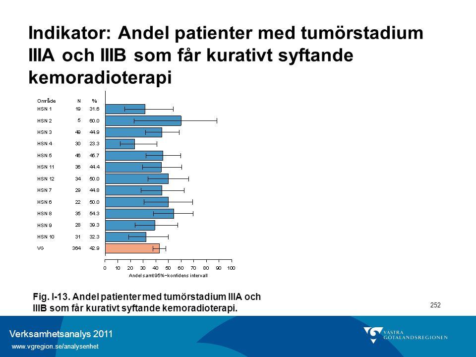 Verksamhetsanalys 2011 www.vgregion.se/analysenhet 252 Indikator: Andel patienter med tumörstadium IIIA och IIIB som får kurativt syftande kemoradiote