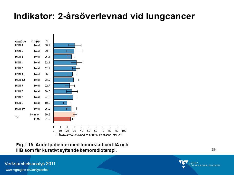 Verksamhetsanalys 2011 www.vgregion.se/analysenhet 254 Indikator: 2-årsöverlevnad vid lungcancer Fig. I-15. Andel patienter med tumörstadium IIIA och