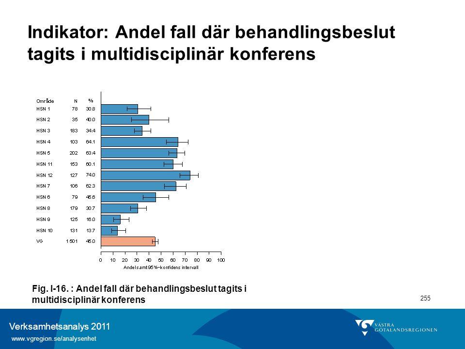 Verksamhetsanalys 2011 www.vgregion.se/analysenhet 255 Indikator: Andel fall där behandlingsbeslut tagits i multidisciplinär konferens Fig. I-16. : An