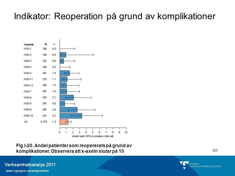 Verksamhetsanalys 2011 www.vgregion.se/analysenhet 260 Indikator: Reoperation på grund av komplikationer Fig I-20. Andel patienter som reopererats på