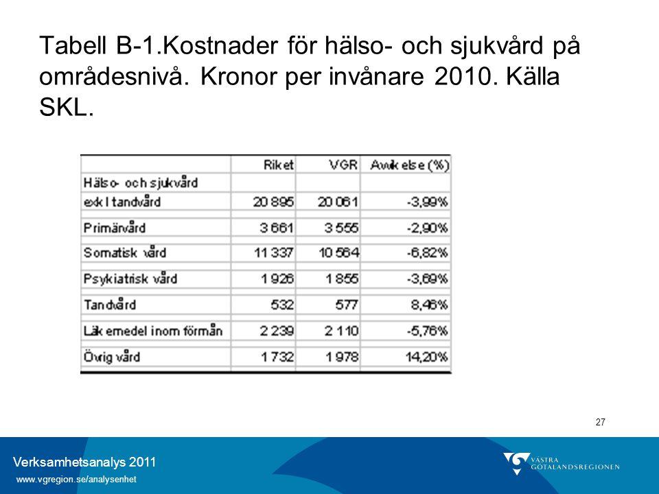 Verksamhetsanalys 2011 www.vgregion.se/analysenhet 27 Tabell B-1.Kostnader för hälso- och sjukvård på områdesnivå. Kronor per invånare 2010. Källa SKL