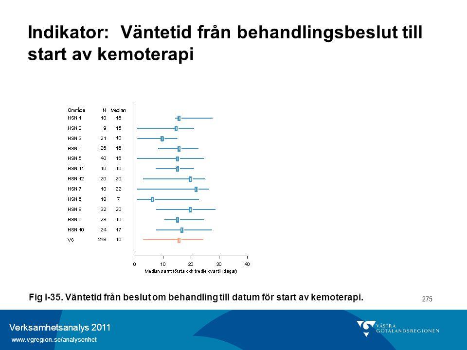 Verksamhetsanalys 2011 www.vgregion.se/analysenhet 275 Indikator: Väntetid från behandlingsbeslut till start av kemoterapi Fig I-35. Väntetid från bes