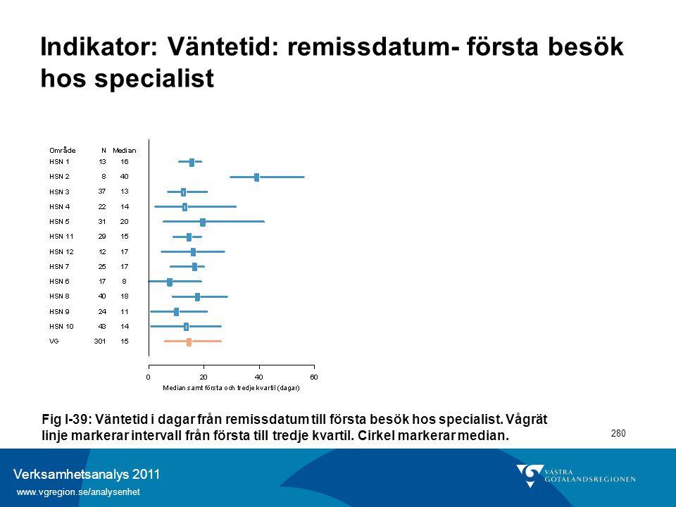 Verksamhetsanalys 2011 www.vgregion.se/analysenhet 280 Indikator: Väntetid: remissdatum- första besök hos specialist Fig I-39: Väntetid i dagar från r