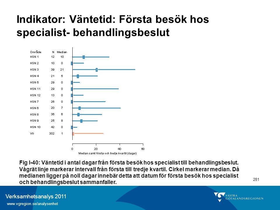 Verksamhetsanalys 2011 www.vgregion.se/analysenhet 281 Indikator: Väntetid: Första besök hos specialist- behandlingsbeslut Fig I-40: Väntetid i antal