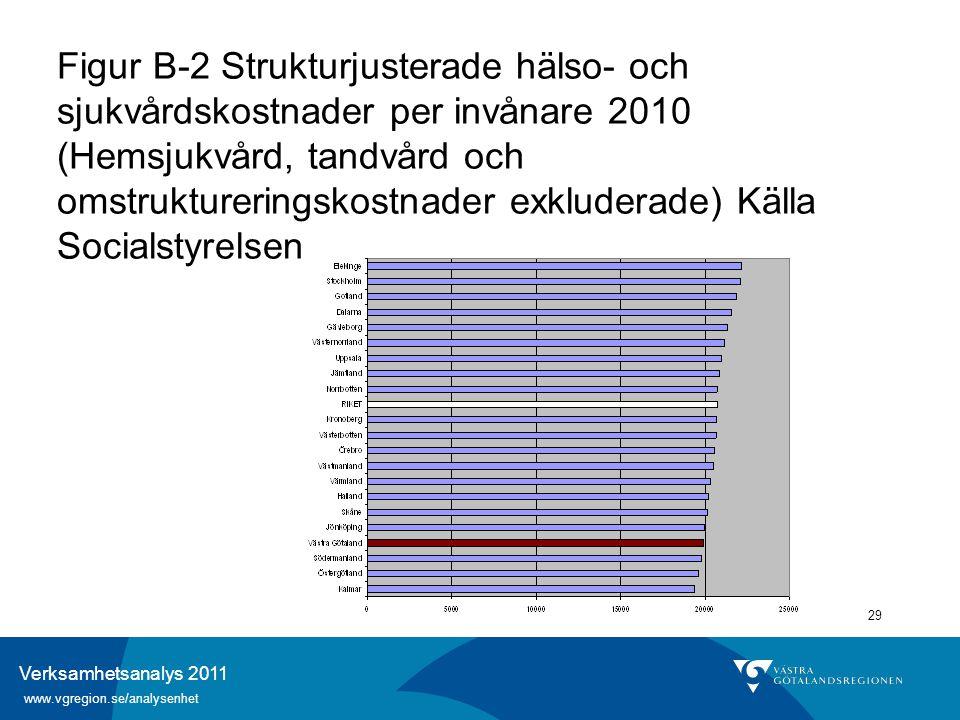 Verksamhetsanalys 2011 www.vgregion.se/analysenhet 29 Figur B-2 Strukturjusterade hälso- och sjukvårdskostnader per invånare 2010 (Hemsjukvård, tandvå