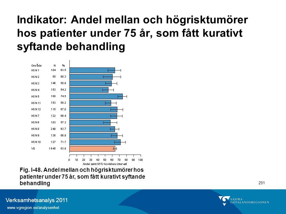 Verksamhetsanalys 2011 www.vgregion.se/analysenhet 291 Indikator: Andel mellan och högrisktumörer hos patienter under 75 år, som fått kurativt syftand