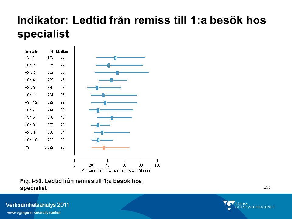 Verksamhetsanalys 2011 www.vgregion.se/analysenhet 293 Indikator: Ledtid från remiss till 1:a besök hos specialist Fig. I-50. Ledtid från remiss till