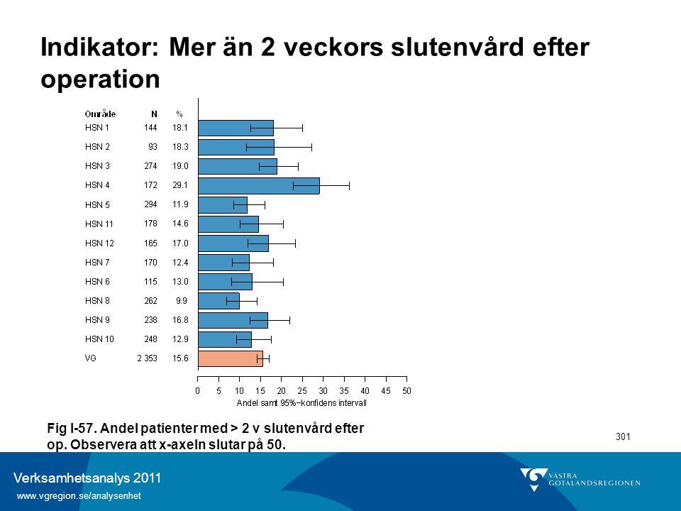 Verksamhetsanalys 2011 www.vgregion.se/analysenhet 301 Indikator: Mer än 2 veckors slutenvård efter operation Fig I-57. Andel patienter med > 2 v slut