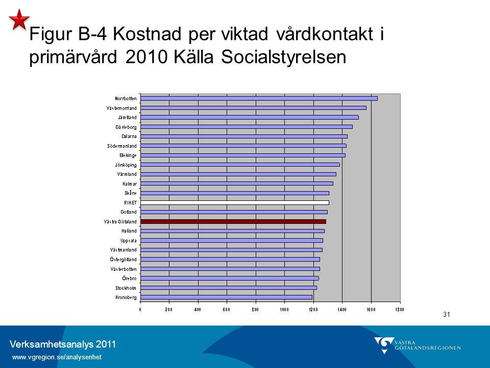 Verksamhetsanalys 2011 www.vgregion.se/analysenhet 31 Figur B-4 Kostnad per viktad vårdkontakt i primärvård 2010 Källa Socialstyrelsen