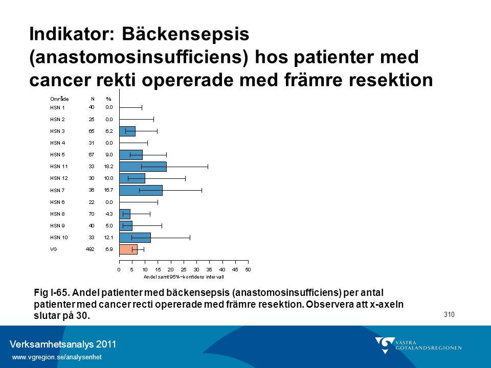 Verksamhetsanalys 2011 www.vgregion.se/analysenhet 310 Indikator: Bäckensepsis (anastomosinsufficiens) hos patienter med cancer rekti opererade med fr