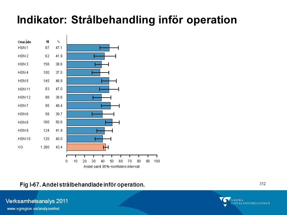 Verksamhetsanalys 2011 www.vgregion.se/analysenhet 312 Indikator: Strålbehandling inför operation Fig I-67. Andel strålbehandlade inför operation.