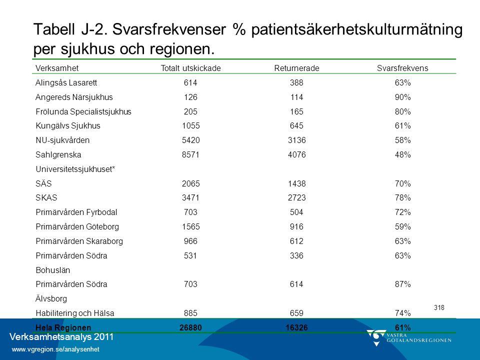 Verksamhetsanalys 2011 www.vgregion.se/analysenhet 318 VerksamhetTotalt utskickadeReturneradeSvarsfrekvens Alingsås Lasarett61438863% Angereds Närsjuk