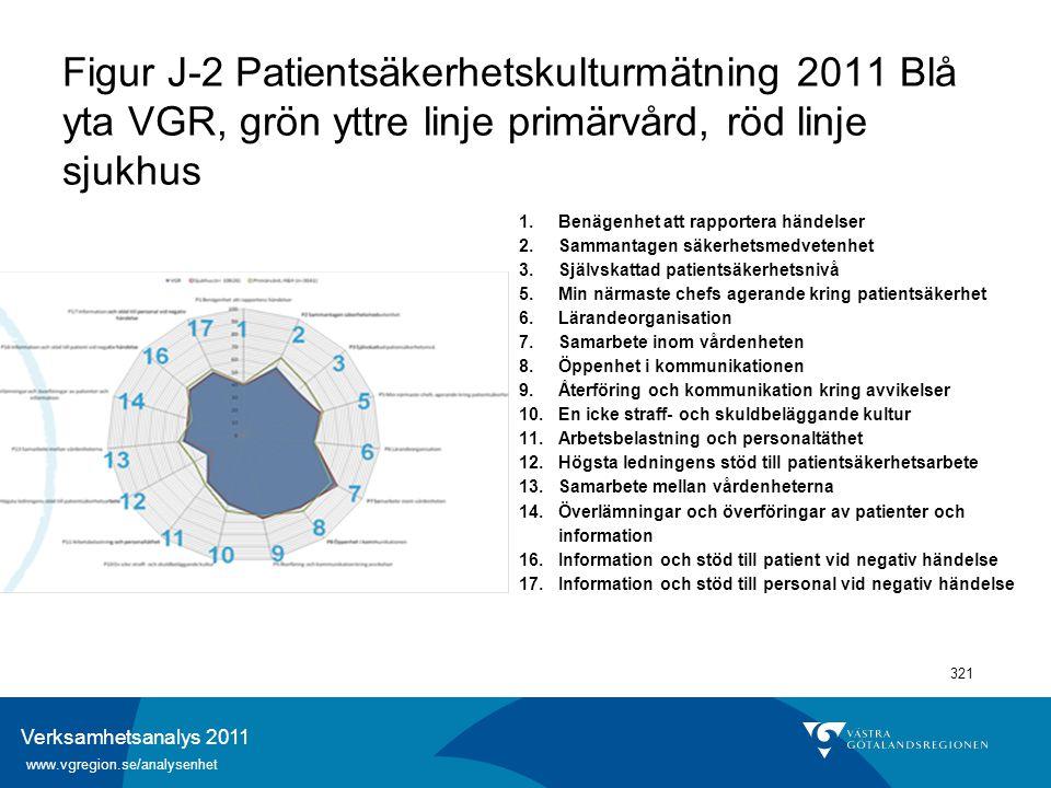 Verksamhetsanalys 2011 www.vgregion.se/analysenhet 321 Figur J-2 Patientsäkerhetskulturmätning 2011 Blå yta VGR, grön yttre linje primärvård, röd linj