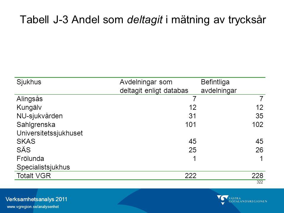 Verksamhetsanalys 2011 www.vgregion.se/analysenhet 322 Tabell J-3 Andel som deltagit i mätning av trycksår SjukhusAvdelningar som deltagit enligt data