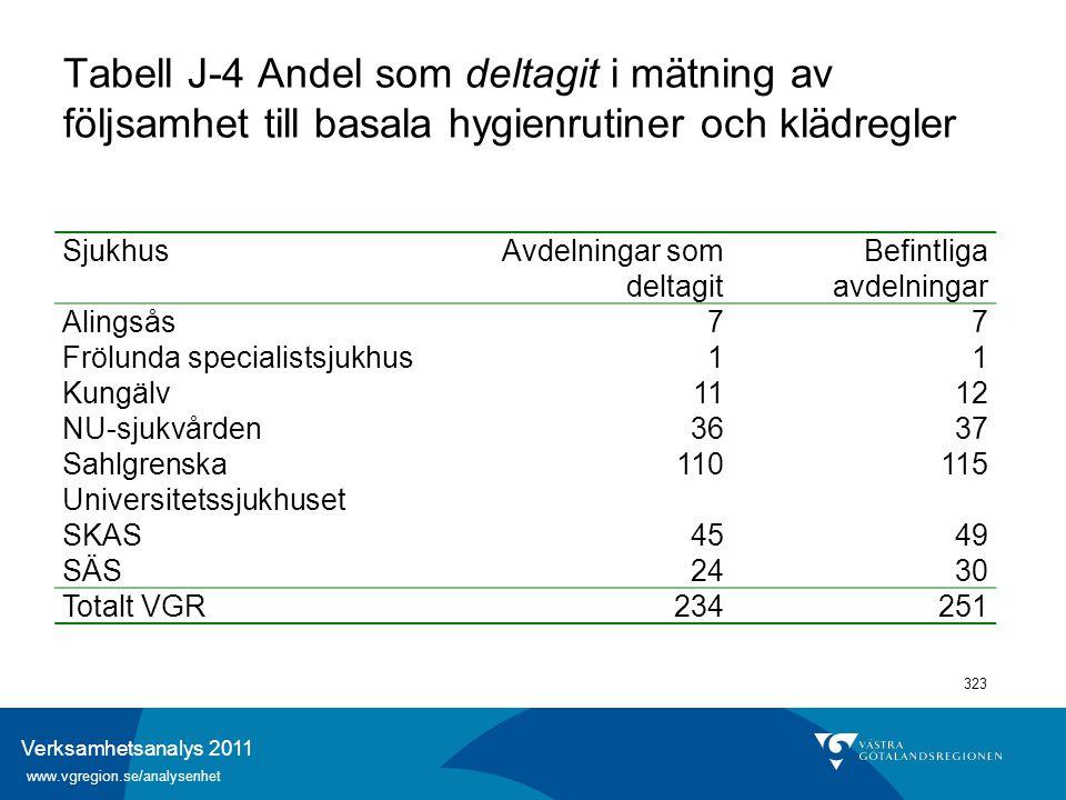 Verksamhetsanalys 2011 www.vgregion.se/analysenhet 323 Tabell J-4 Andel som deltagit i mätning av följsamhet till basala hygienrutiner och klädregler