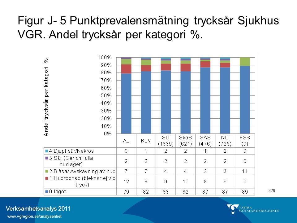 Verksamhetsanalys 2011 www.vgregion.se/analysenhet 326 Figur J- 5 Punktprevalensmätning trycksår Sjukhus VGR. Andel trycksår per kategori %.
