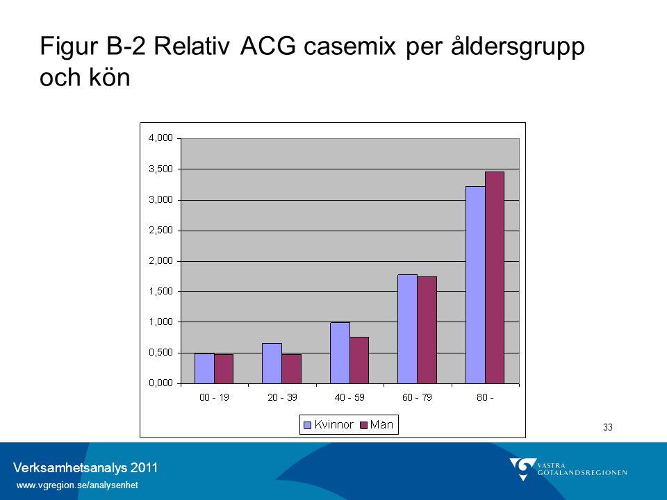 Verksamhetsanalys 2011 www.vgregion.se/analysenhet 33 Figur B-2 Relativ ACG casemix per åldersgrupp och kön