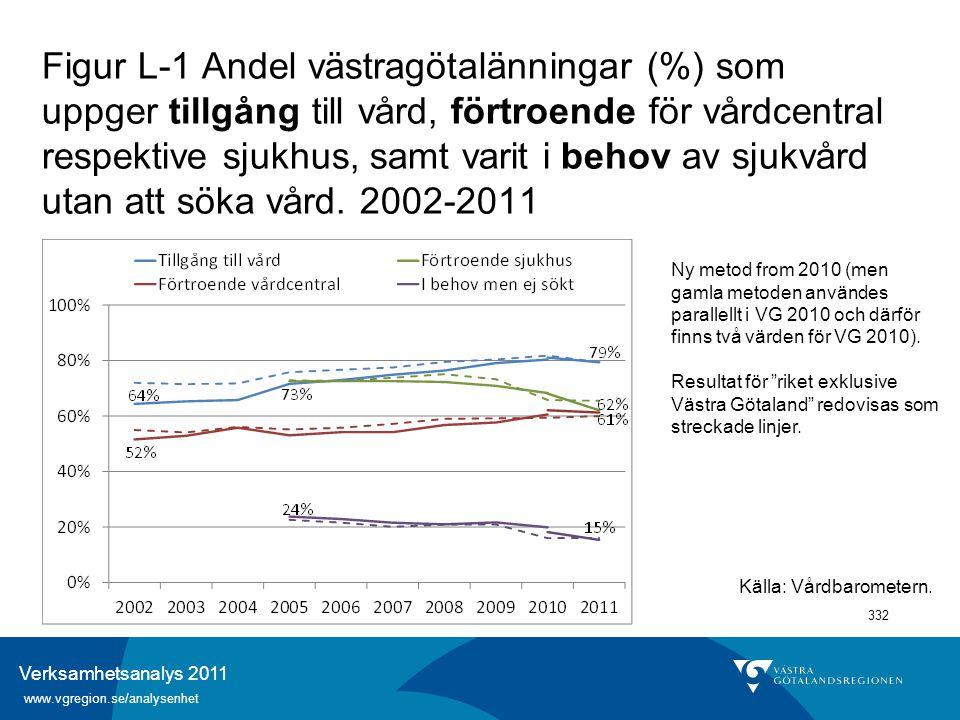Verksamhetsanalys 2011 www.vgregion.se/analysenhet 332 Figur L-1 Andel västragötalänningar (%) som uppger tillgång till vård, förtroende för vårdcentr