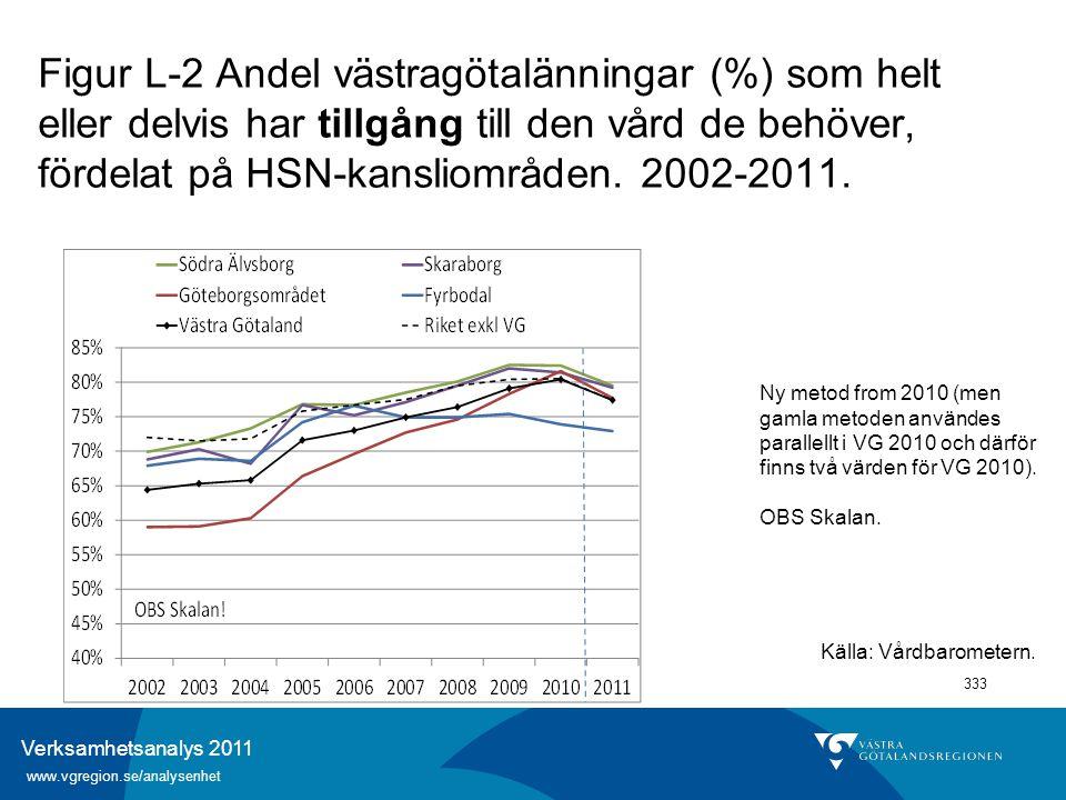 Verksamhetsanalys 2011 www.vgregion.se/analysenhet 333 Figur L-2 Andel västragötalänningar (%) som helt eller delvis har tillgång till den vård de beh