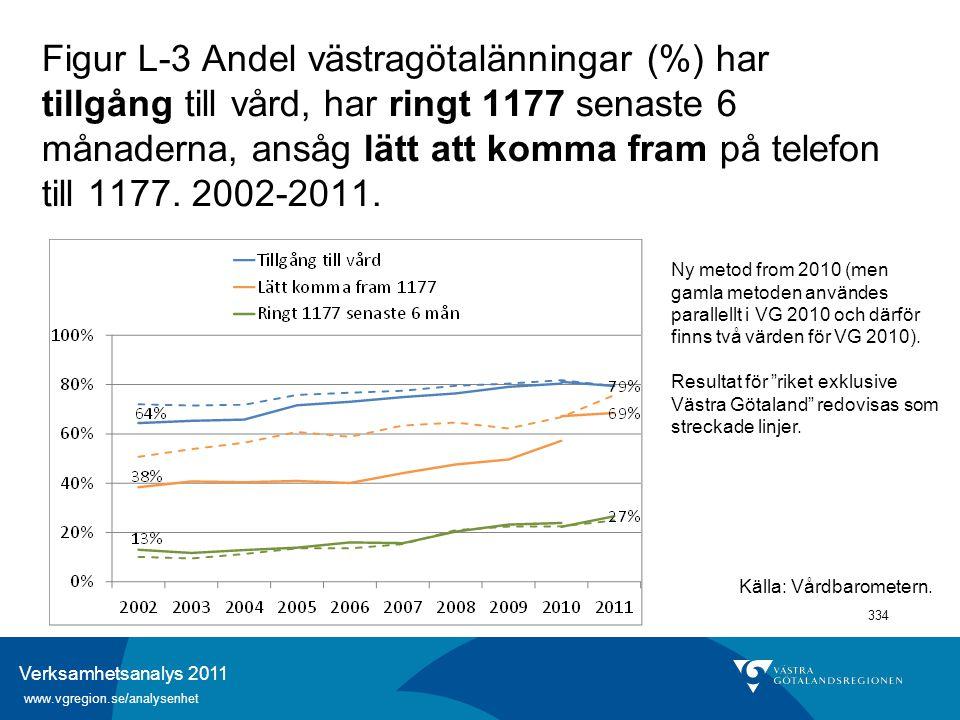 Verksamhetsanalys 2011 www.vgregion.se/analysenhet 334 Figur L-3 Andel västragötalänningar (%) har tillgång till vård, har ringt 1177 senaste 6 månade