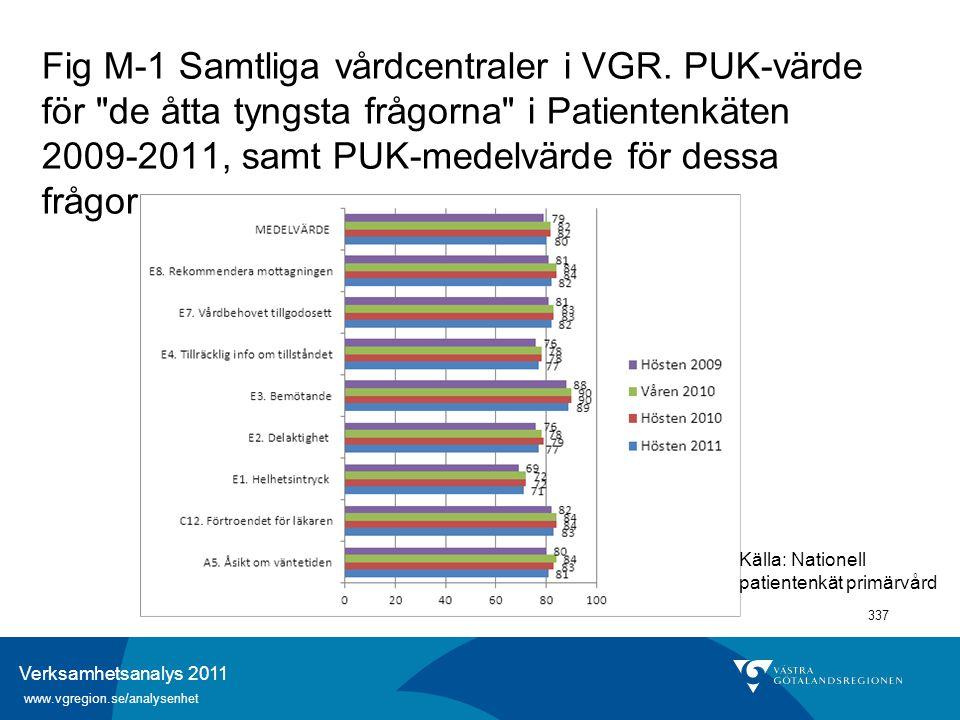 Verksamhetsanalys 2011 www.vgregion.se/analysenhet 337 Fig M-1 Samtliga vårdcentraler i VGR. PUK-värde för